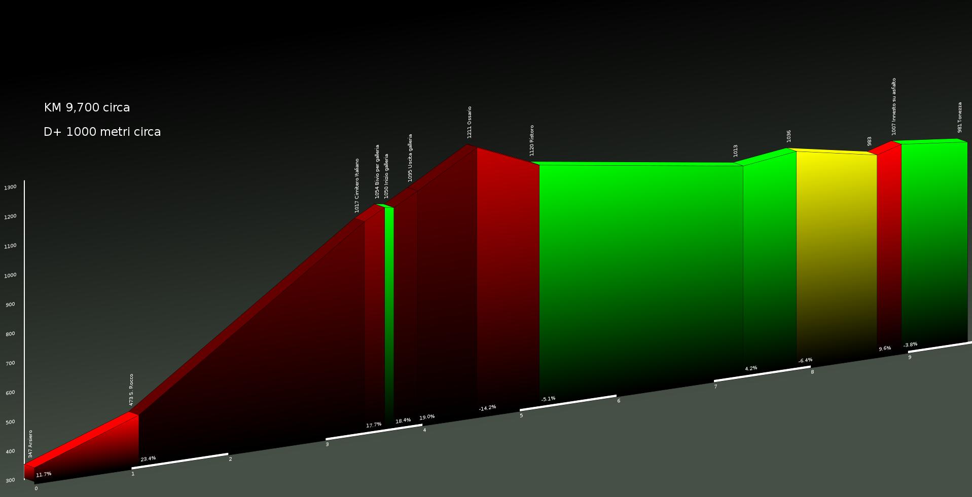 Il grafico del percorso